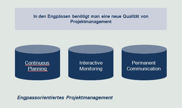 Engpassorientiertes Projektmanagement