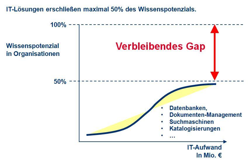 IT-Lösungen erschließen max. 50% des Wissenspotenzials