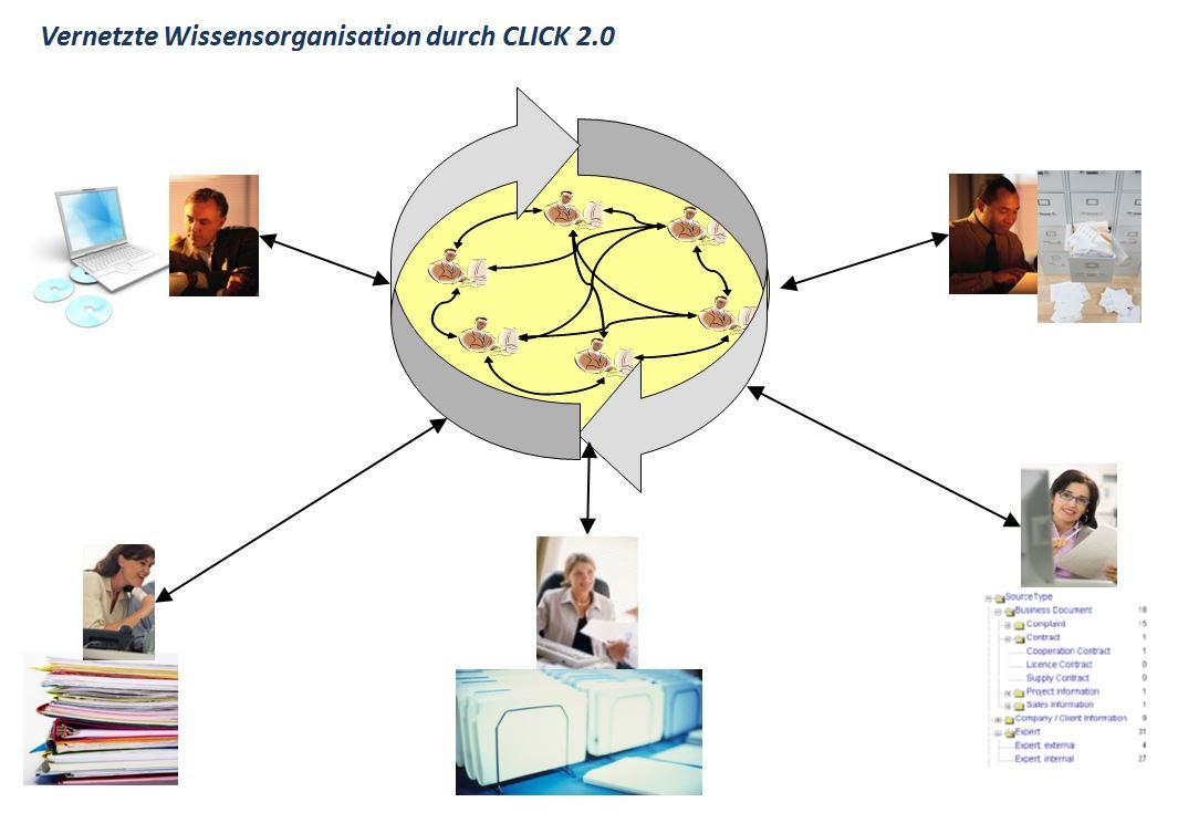 Vernetzte Wissensorganisation durch Click 2.0